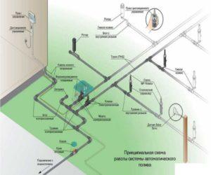 Оптимальный вариант — это бурение скважины. Здесь понадобится специальная техника и это более дорогостоящий вариант. Основным ее достоинством является наличие чистой воды. Скважины бывают глубиной от пятнадцати метров, на этой глубине вода не подвергается загрязнениям со стороны бытовых стоков и отходов сельского хозяйства.