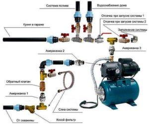 Из чего состоит водопровод