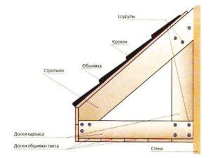 В этом случае служить нижней частью конструкции кровли может затяжка или же нижний пояс фермы. Вам в любом случае нужно будет определиться с шагом ферм. Примерное значение шага конструкции составляет от 50 до 80 см. В этом случае длина панели будет примерно 3 метра. Если провести несложные подсчеты, определите, что панель потребуется подрезать в местах крепления.