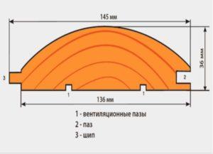 Размеры вагонки блок-хаус