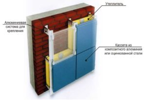 Строение системы под вентилируемый фасад