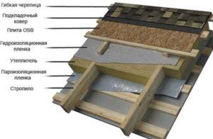 Пирог слоев на крыше