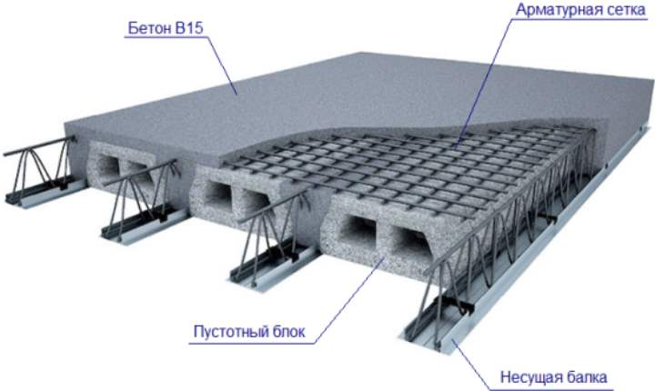 Смп бетон сибавиастрой иркутск бетон