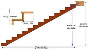 Для создания идеального устройства деревянной лестницы в частном доме своими руками предлагаем рассчитать длину косоура по сторонам треугольника