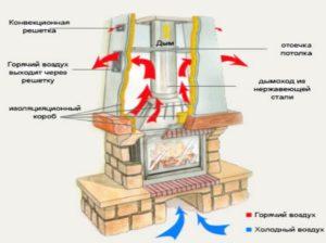 Состав конструкции камина