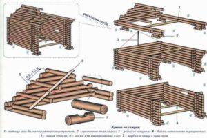 Схема возведения дома из сруба