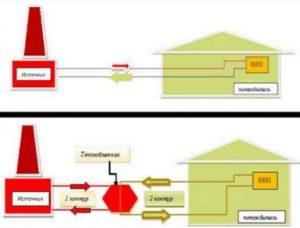 схема теплоснабжения: описание, особенности