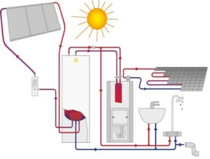 Информация об устройство независимой и зависимой системы отопления