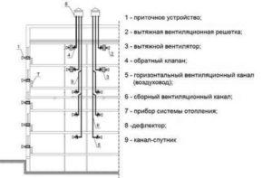 Рисунок каналов вентиляции