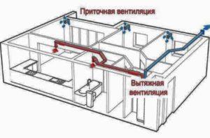 Рисунок схемы вентиляции в панельном доме