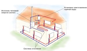 Рисунок устройства дома