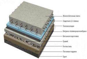 Под слоем стяжки стоит подразумевать верхнюю часть конструкции в черновом полу