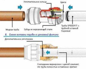 Соединение между собой участков труб