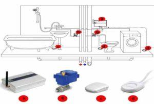 Работа с клапаном механического действия