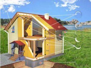 Любое строительство представляет из себя достаточно не дешевый и трудоемкий процесс