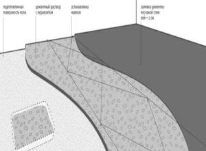 Раствор для классической «мокрой» цементно-песчаной стяжки может быть изготовлен лишь из трех компонентов