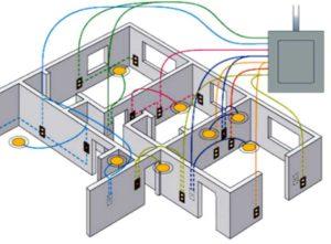 Поворот электротрассы должен быть выполнен только под прямым углом, то есть в 90 градусов