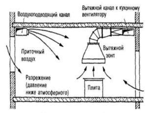 Рабочий процесс циркуляционной системы не предусматривает, чтобы в ней был воздухоотвод