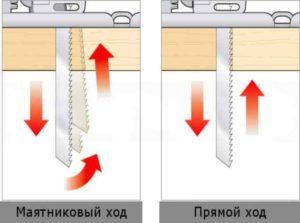 Маятниковый ход не будет запускаться или даже работать при минимальной мощности