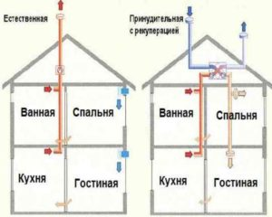 принудительная система вентиляции частного дома