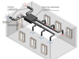 Диффузоры, решетки, анемостаты и остальные устройства для распределения потоков.