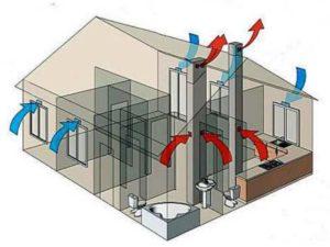 Вентиляция в частном доме – обустройство, виды