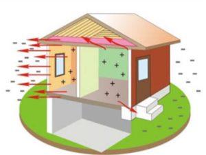 Теплотехнические процессы и их физика