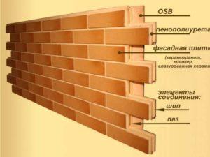 Работа должна быть начала с отбивки горизонтального уровня вдоль всех стен дома
