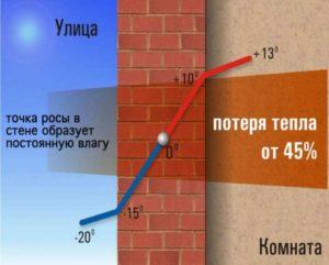 Может играть роль гидроизоляции, и тем самым оберегает подвал (если он существует) от образования конденсата.