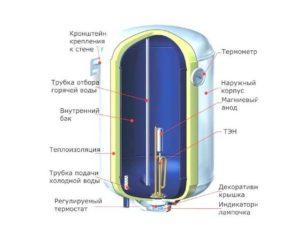 Нельзя потреблять в пищу воду из такого нагревателя воды, в отличие от проточного.