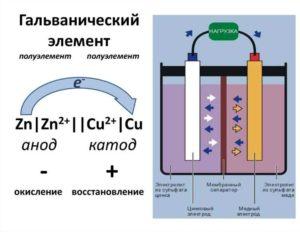 Катод – электрод