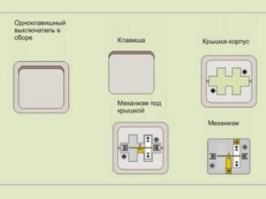 Рабочий механизм, который состоит из контактной группы, зажимов (для подсоединения электрических проводов) и элементов для крепления.