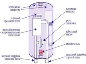 Система может автоматически выключаться, и начинает подниматься температура змеевика, а после начинает нагреваться и сама вода.