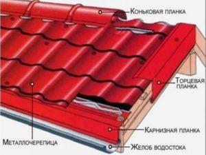 Группу компонентов выстраивания ендова, куда входит внутренняя и наружная планка-накладка.