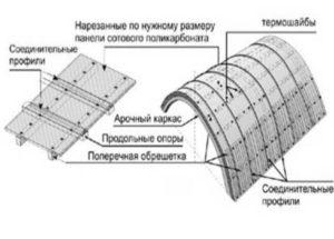 Организация системы вентиляции.