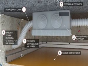 Трубные стыки обязательно должны обладать дополнительной степенью защиты из негорючих материалов.