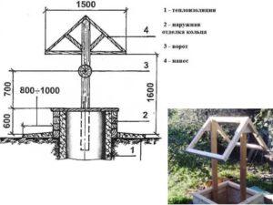 Ширина и высота главной части – 0.8*1.3 метра.