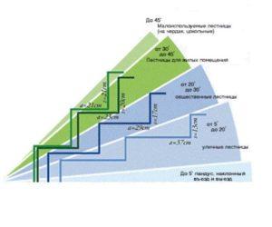 Глубина проступи забега – она составляет в узкой части от 10 см, а в центральной от 20 см, в наиболее широкой до 40 см.