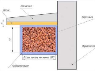 Выравнивает неровные внутренние стеновые поверхности.