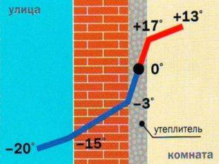 Коэффициент теплового сопротивления материалов, из которых выстроены домовые стены.