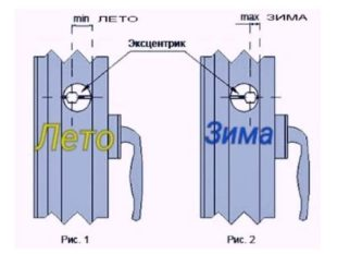 При изменении цапфа и его положения может менять степень прижима