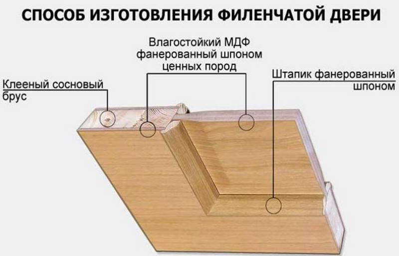 Рельефными или объемными по краям