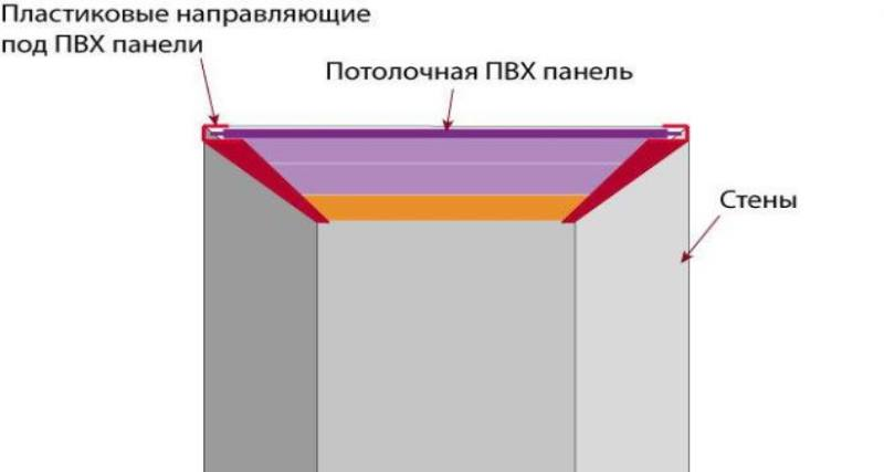Стандартно панельная ПВХ отделка для потолка